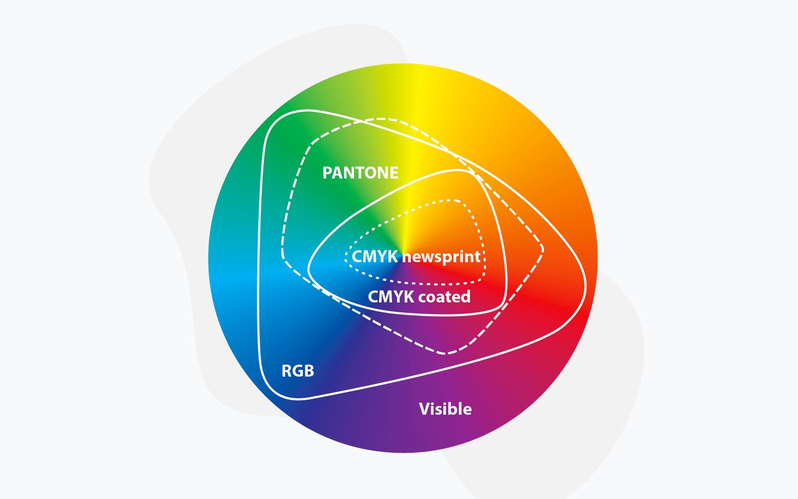CMYK RGB Pantone colorspace